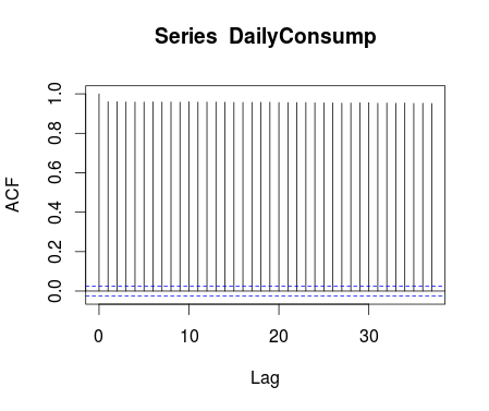 DailyCorrelogram