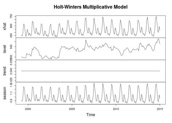 HoltsModel