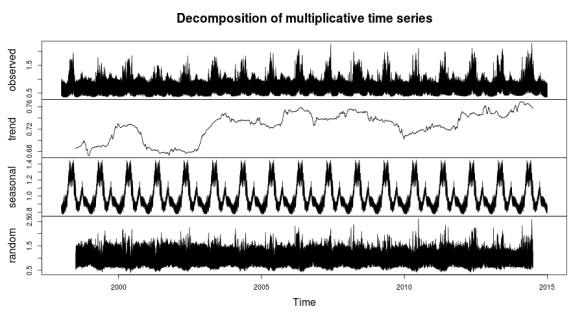 Multiplic_Decomp_Chart